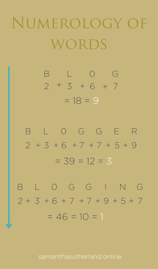 This image shows how the numerology of Blog, Blogging and Blogger are calculated Blog = 9 blogger = 3 blogging = 1